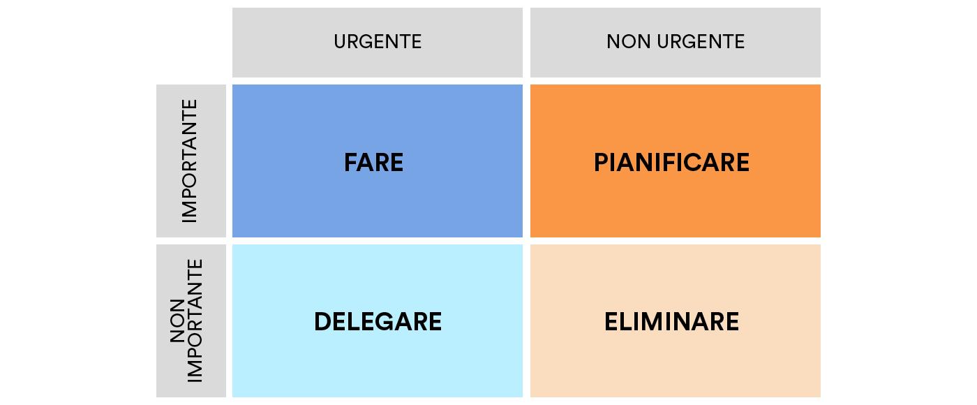 gestione priorità - matrice di eisenhower - frezza
